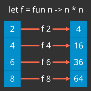 Illustrates mapping a squaring function over a list of integers (2, 4, 6, 8) to produce a new list of integers (4, 16, 36, 64)