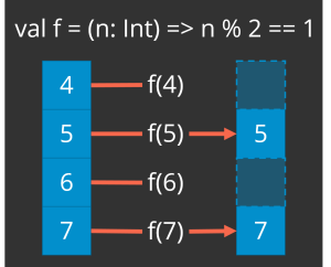 Illustrates filtering evens out of a list of integers (4, 5, 6, 7) with a predicate that returns true for odd numbers and false for even numbers. This yields the list (5, 7).