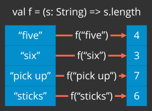 "Illustrates mapping a function to calculate string length over a list of strings (""five"", ""six"", ""pick up"", ""sticks"") to produce a list of integers (4, 3, 7, 6)"