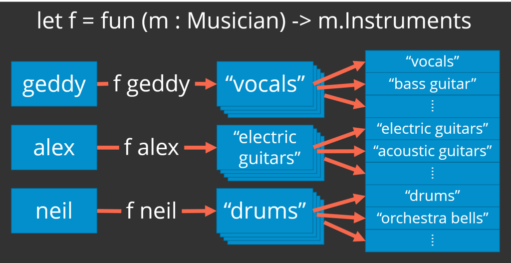 Illustrates mapping a list of musicians (geddy, alex, neil) to a list of lists of the instruments that each musician plays ((vocals, bass guitar, ...), (electric guitars, acoustic guitars, ...), (drums, orchestra bells, ...)) and then a flattening of those nested lists into one long list