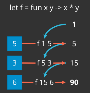 The fold operation produces the product of the list of integers [5,3,6] by starting with 1 (because 1 times x is always x), multiplying 1 and 5 to get 5, multiplying 5 and 3 to get fifteen, and finally multiplying 15 and 6 to get a final product of 90.