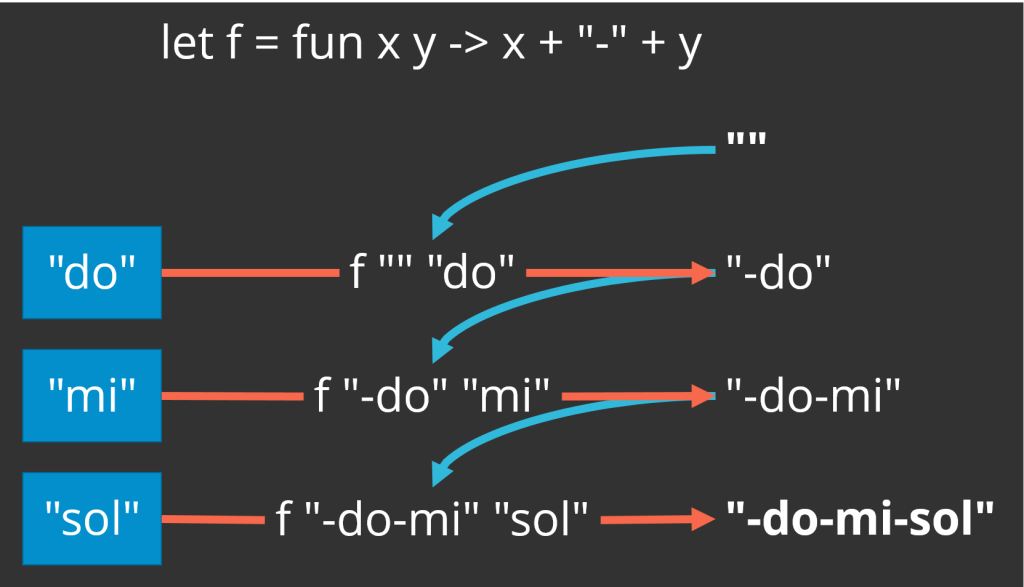 "The fold operation can concatenate a list of strings  together with a separator, but this figure illustrates how the desired result is a little more complicated than it is with reduce.  Taking a list of strings [""do"", ""mi"", ""sol""], a starting value of an empty string, and a binary operation that concatenates two strings together with a hyphen in the middle, you end up with an extra hyphen at the front of the resulting string. That is because the first application of the binary operation concatenates the empty string with a hyphen and ""do"". In a join operation, you usually only want the separator between values, so using fold requires some additional checking."