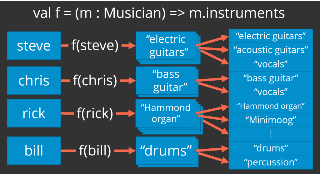 Illustrates mapping a list of musicians (jon, steve, chris, rick, nill) to a list of lists of the instruments that each musician plays ((vocals), (electric guitars, acoustic guitars), (bass guitar, vocals), (Hammond organ, Minimoog, ...), (drums, percussion)) and then a flattening of those nested lists into one long list