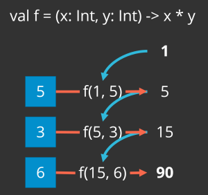 The foldLeft operation produces the product of the list of integers [5,3,6] by starting with 1 (because 1 times x is always x), multiplying 1 and 5 to get 5, multiplying 5 and 3 to get fifteen, and finally multiplying 15 and 6 to get a final product of 90.