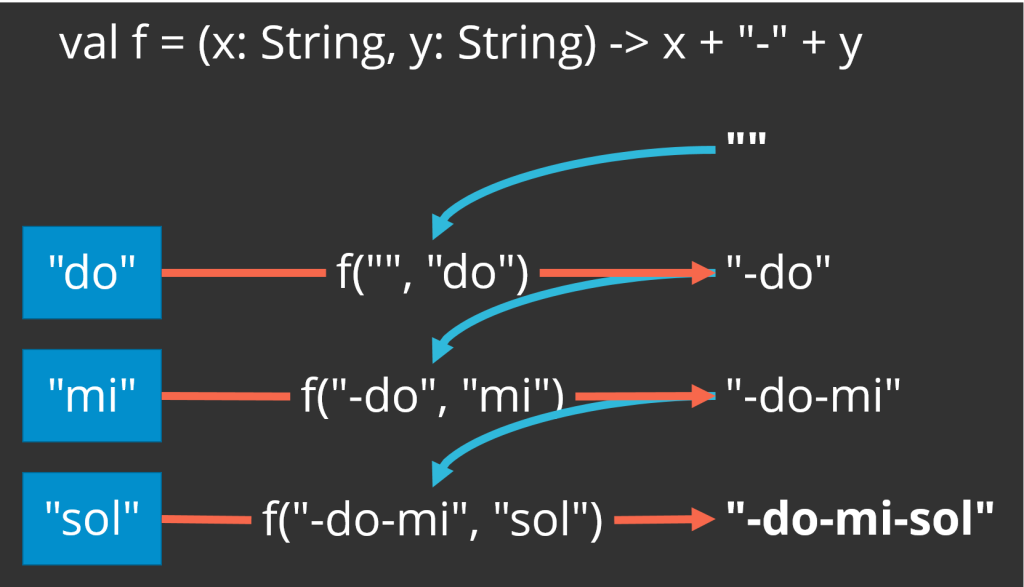"The foldLeft operation can concatenate a list of strings together with a separator, but this figure illustrates how the desired result is a little more complicated than it is with reduce. Taking a list of strings [""do"", ""mi"", ""sol""], a starting value of an empty string, and a binary operation that concatenates two strings together with a hyphen in the middle, you end up with an extra hyphen at the front of the resulting string. That is because the first application of the binary operation concatenates the empty string with a hyphen and ""do"". In a join operation, you usually only want the separator between values, so using foldLeft requires some additional checking."