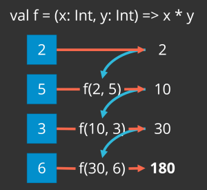 Taking a list of [2,5,3,6], reduce multiplies 2 and 5 to produce 10, then 10 and 3 to produce 30, and finally 30 and 6 to get the final result of 180.