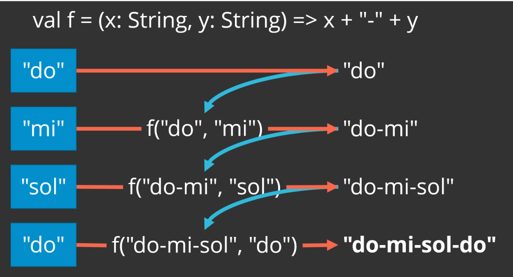 "Taking a list of strings [""do"",""mi"",""sol"",""do""], reduce combines ""do"" and ""mi"" to produce ""do-mi"", and then combines ""do-mi"" and ""sol"" to produce ""do-mi-sol"", and finally ""do-mi-sol"" and ""do"" to produce the final result of ""do-mi-sol-do"""