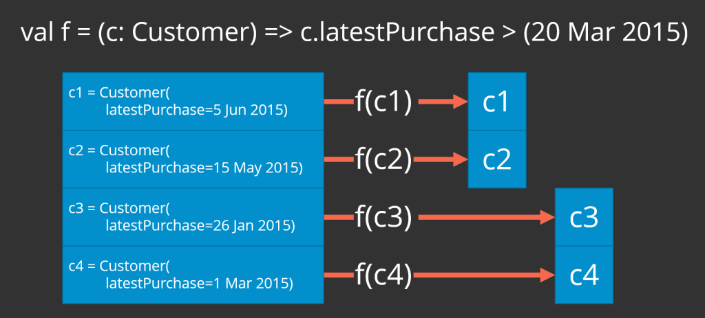 A list of customers, each with a lastPurchase field that is the date of the customer's last purchase, partitioned into two lists. The first list is all customers who have made a purchase in the last three months while the other list contains customers who have not made a purchase in the last three months.