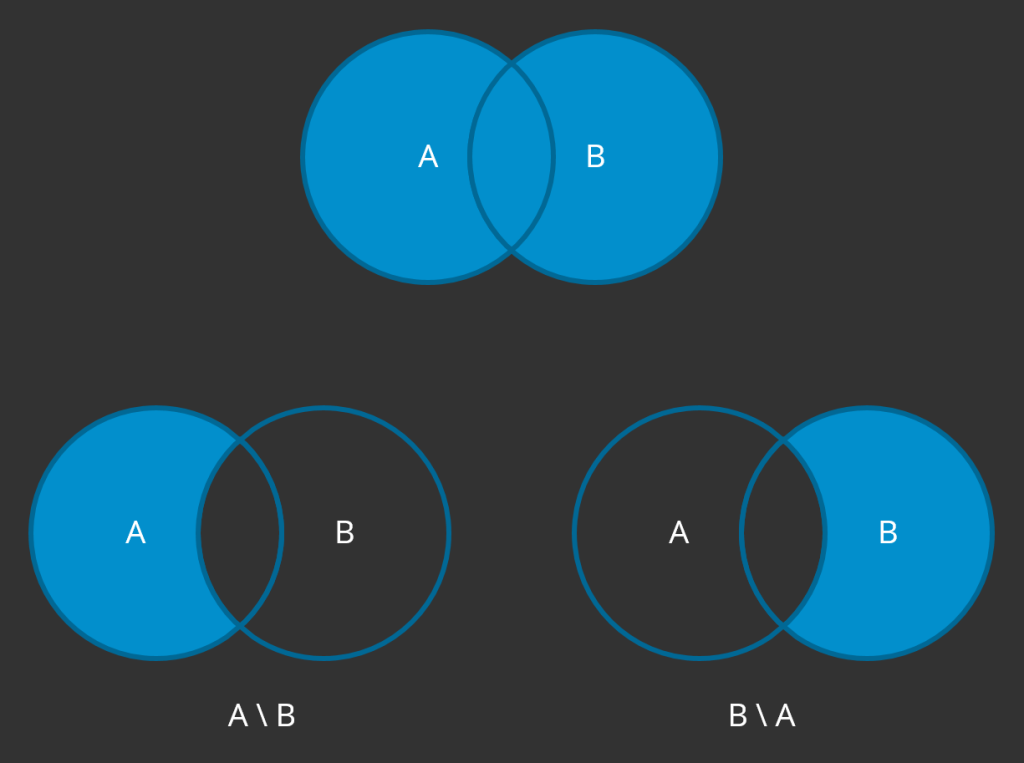 An illustration of two sets, A and B, represented as two filled circles that are slightly overlapping. The difference (A \ B) is the part of set A not overlapping set B. The difference (B \ A) is the part of set B not overlapping set A.